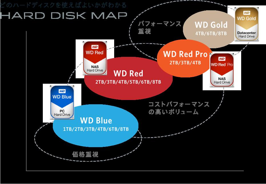 Hard Disk MAP